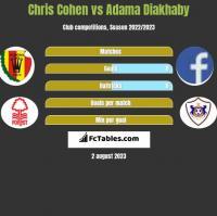 Chris Cohen vs Adama Diakhaby h2h player stats