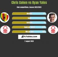 Chris Cohen vs Ryan Yates h2h player stats