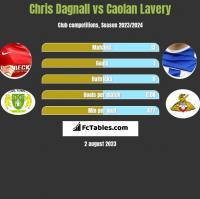 Chris Dagnall vs Caolan Lavery h2h player stats