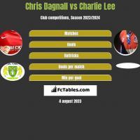 Chris Dagnall vs Charlie Lee h2h player stats
