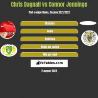 Chris Dagnall vs Connor Jennings h2h player stats