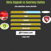 Chris Dagnall vs Courtney Duffus h2h player stats
