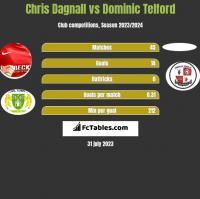 Chris Dagnall vs Dominic Telford h2h player stats