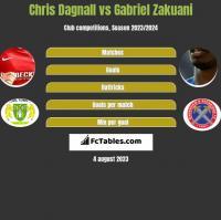 Chris Dagnall vs Gabriel Zakuani h2h player stats