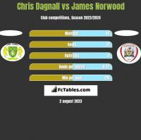 Chris Dagnall vs James Norwood h2h player stats