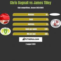 Chris Dagnall vs James Tilley h2h player stats