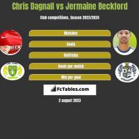 Chris Dagnall vs Jermaine Beckford h2h player stats