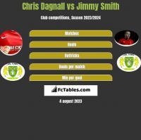Chris Dagnall vs Jimmy Smith h2h player stats