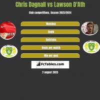 Chris Dagnall vs Lawson D'Ath h2h player stats