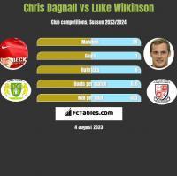 Chris Dagnall vs Luke Wilkinson h2h player stats
