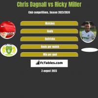 Chris Dagnall vs Ricky Miller h2h player stats