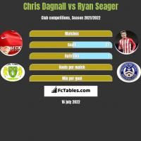 Chris Dagnall vs Ryan Seager h2h player stats