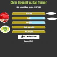 Chris Dagnall vs Dan Turner h2h player stats