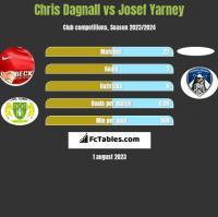 Chris Dagnall vs Josef Yarney h2h player stats