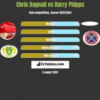 Chris Dagnall vs Harry Phipps h2h player stats