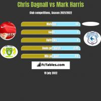 Chris Dagnall vs Mark Harris h2h player stats