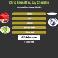 Chris Dagnall vs Jay Sheridan h2h player stats