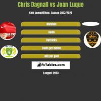Chris Dagnall vs Joan Luque h2h player stats