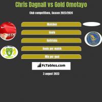 Chris Dagnall vs Gold Omotayo h2h player stats