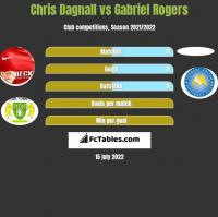 Chris Dagnall vs Gabriel Rogers h2h player stats