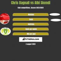 Chris Dagnall vs Albi Skendi h2h player stats