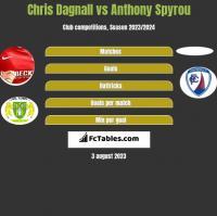 Chris Dagnall vs Anthony Spyrou h2h player stats