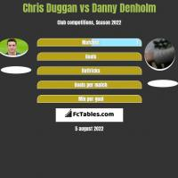 Chris Duggan vs Danny Denholm h2h player stats