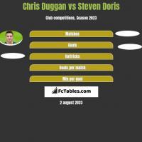 Chris Duggan vs Steven Doris h2h player stats