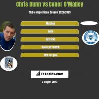 Chris Dunn vs Conor O'Malley h2h player stats