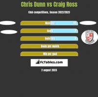 Chris Dunn vs Craig Ross h2h player stats