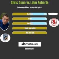 Chris Dunn vs Liam Roberts h2h player stats