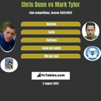 Chris Dunn vs Mark Tyler h2h player stats
