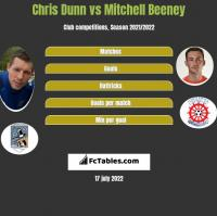 Chris Dunn vs Mitchell Beeney h2h player stats