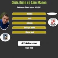 Chris Dunn vs Sam Mason h2h player stats