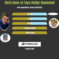 Chris Dunn vs Taye Ashby-Hammond h2h player stats