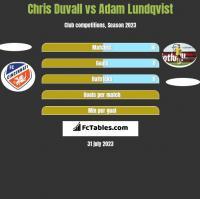 Chris Duvall vs Adam Lundqvist h2h player stats