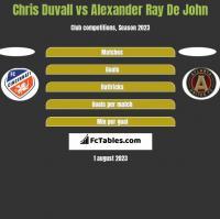 Chris Duvall vs Alexander Ray De John h2h player stats