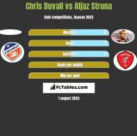 Chris Duvall vs Aljaz Struna h2h player stats