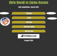 Chris Duvall vs Carlos Ascues h2h player stats