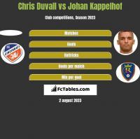 Chris Duvall vs Johan Kappelhof h2h player stats