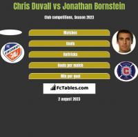Chris Duvall vs Jonathan Bornstein h2h player stats