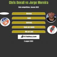 Chris Duvall vs Jorge Moreira h2h player stats