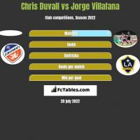Chris Duvall vs Jorge Villafana h2h player stats