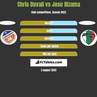 Chris Duvall vs Jose Bizama h2h player stats