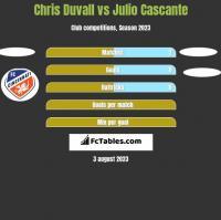 Chris Duvall vs Julio Cascante h2h player stats