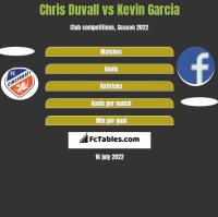 Chris Duvall vs Kevin Garcia h2h player stats