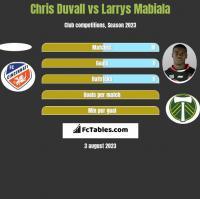 Chris Duvall vs Larrys Mabiala h2h player stats