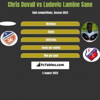 Chris Duvall vs Ludovic Lamine Sane h2h player stats