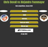 Chris Duvall vs Alejandro Fuenmayor h2h player stats