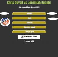 Chris Duvall vs Jeremiah Gutjahr h2h player stats